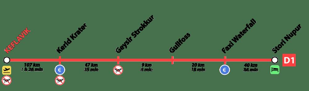 primer día de nuestra ruta por islandia en 10 días